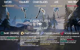 Dauntless Weakness Chart Damage Guide I Made To Help Out New Players Dauntless