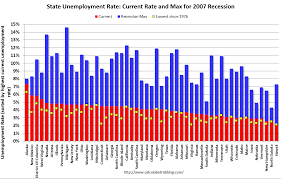 Calculated Risk Bls Unemployment Rates Lower In 6 States