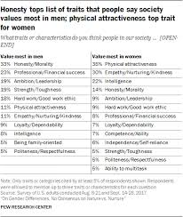 Good Work Traits 2 Americans See Different Expectations For Men And Women