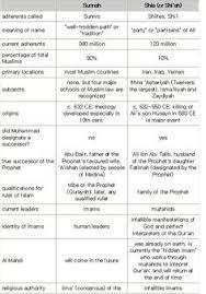 Comparison Chart Of Sunni And Shia Islam Abbasid Decline And The Spread Of Islam
