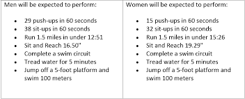 Air Force Fitness Requirements Chart 12 Competent Sas Fitness Test Requirements