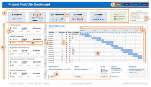 microsoft excel project management templates excel features used in project portfolio dashboard explanation