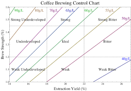 Coffee Ratio Chart Coffee Brewing Control Chart Each Brew Ratio Determines A