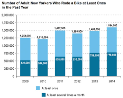 All Of Dots Bike Metrics Should Be Published On Nycs Open