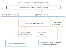 Standard Costing Formula Chart Standard Costing And Variance Analysis Double Entry