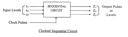 synchronous and asynchronous circuits on the other hand in an unclocked or pulsed sequential circuit such a clock is not present pulse mode circuits require two consecutive transitions between