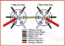 wiring diagram 7 wire trailer plug wiring image 7 way tractor trailer wiring diagram wiring diagram schematics on wiring diagram 7 wire trailer plug