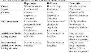 Differentiating Among Depression Delirium And Dementia In