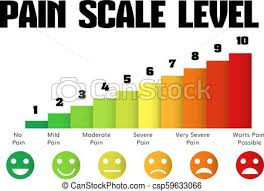 Pain Level Scale Chart Pain Meter