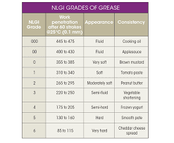 Grease Grades Chart Selecting A Lubricant For Ball Screws Machine Design