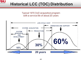 Log 206 Intermediate Systems Sustainment Management Ppt
