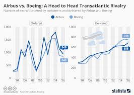 Chart A Head To Head Transatlantic Rivalry Statista