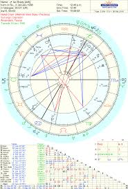 T Square In Composite Chart Diagnosed Mental Illness In The Composite Relationship And