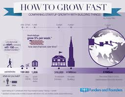 we explain entrepreneurship and startups visually through <a href how to grow fast