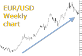 Euro Value Chart Currencies And Currency Pairs Learning Center