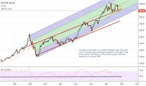 Cnx500 Index Charts And Quotes Tradingview India