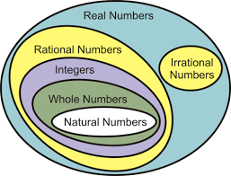 Real Numbers Venn Diagram Worksheet Subsets Of Real Numbers Ck 12 Foundation