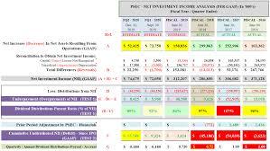 Psec Chart Psec Stock Prospect Capital 2019 08 26