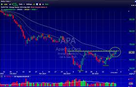 Apa Setup Apa Apache Corp Swingtrading Setup Of The Week Aktiencheck De