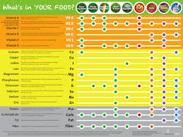 Vitamins And Minerals Sources And Functions Chart Eat Your Vitamins Poster Vitamin And Mineral Chart Poster