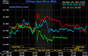 Live 24 Hours Silver Chart Kitco Inc Commodities