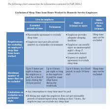 Sleep Time Hours Worked Chart Jpeg 6beds Inc