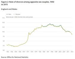 Divorce rates on heterosexual couples