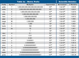Scientific Conversion Metric Prefix Conversion Coulomb