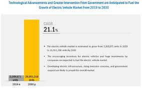 electric vehicle market growth