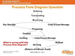 Food Storage Order Chart Implement Food Safety Procedures Sitxfsa001a Dhs Mb V Ppt