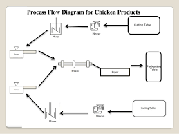 Meat Processing Flow Chart Plant Design Layout Of A Chicken Processing Industry