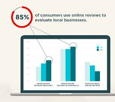 Mastering Online Reviews For Real Estate Professionals