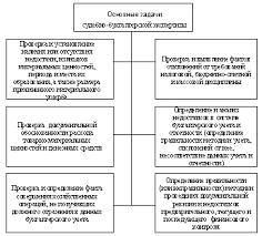 Реферат Судебно бухгалтерская экспертиза com Банк  Судебно бухгалтерская экспертиза