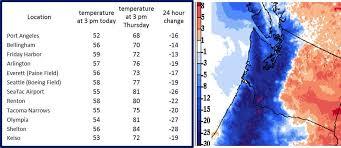 Seattle Temperature Chart