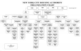 Nycha Org Chart Organization Chart Hotel 5 Star Bedowntowndaytona Com