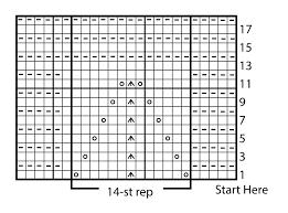 How To Read Knitting Stitch Charts Yarnspirations