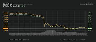 Crypto Price Charts Crypto Markets Turn Green Following Tough Week Btc Price