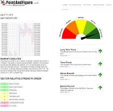 Point And Figure Charts More Insight In Less Time