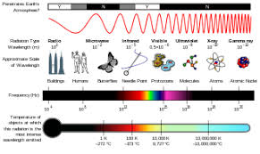 Electromagnetic Spectrum Wikipedia