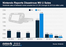 Chart Nintendo Reports Disastrous Wii U Sales Statista