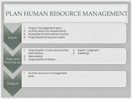 Pmp Study Guide Project Human Resource Management Plan