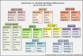 It is read ˈdɪkʃ(ə)n(ə)ri in british english and ˈdɪkʃəˌnɛri in american. Colours And Promises ϟ Pretty Useful Stuff The Ipa Chart