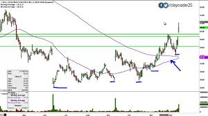 Lululemon Stock Chart Lululemon Athletica Inc Lulu Stock Chart Technical Analysis For 12 11 14