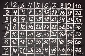 Learning the Multiplication Table - A Lesson in Mastering the ...