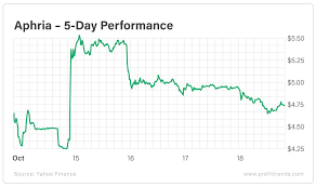 Aphria Chart Profit Trends