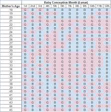 Chinese Gender Predictor Chart Original Www