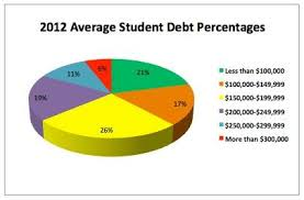 2012 Average Student Debt Percentages Studentloans Debt