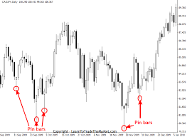 Pin Bar Strategy May Be Change Your Forex Trade Style
