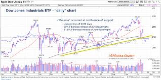Dow Jones Industrials The World Is Watching You See It Market