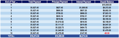 Principal Payment Calculation Principal Payment Overview Types Sample Calculations